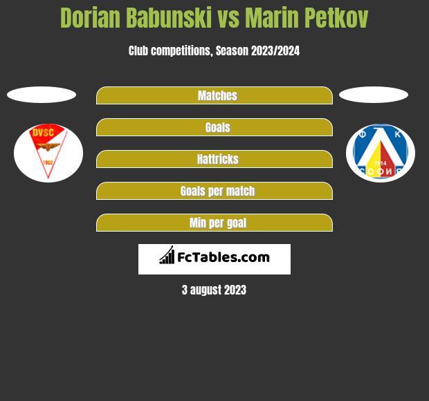 Dorian Babunski vs Marin Petkov h2h player stats