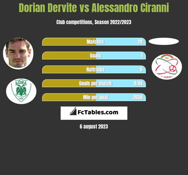 Dorian Dervite vs Alessandro Ciranni infographic