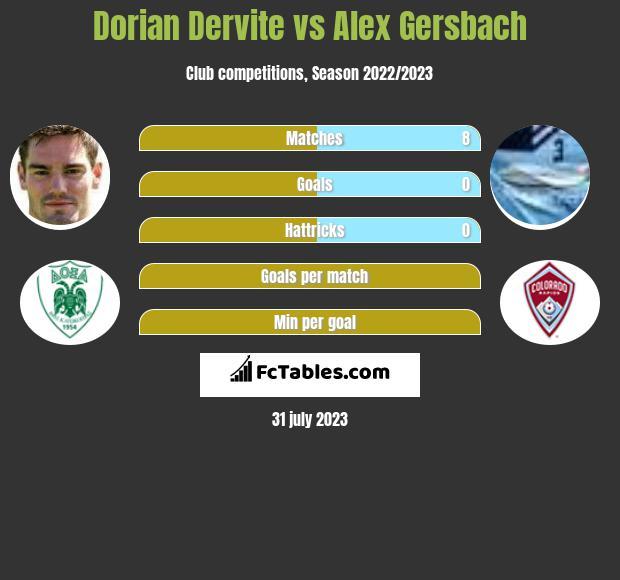 Dorian Dervite vs Alex Gersbach infographic