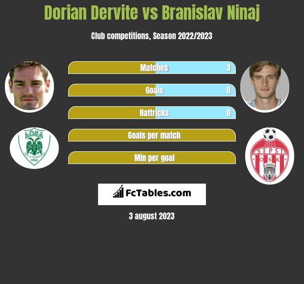 Dorian Dervite vs Branislav Ninaj infographic