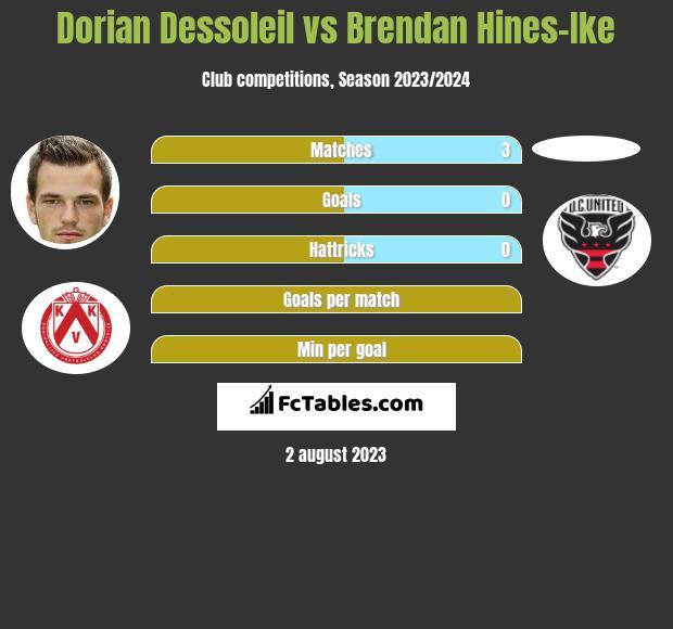 Dorian Dessoleil vs Brendan Hines-Ike infographic