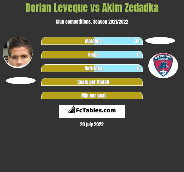 Dorian Leveque vs Akim Zedadka infographic