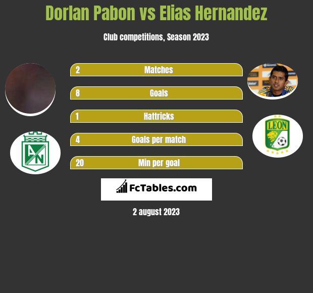 Dorlan Pabon vs Elias Hernandez infographic