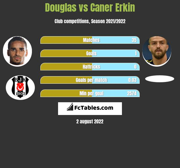 Douglas infographic statistics for Besiktas