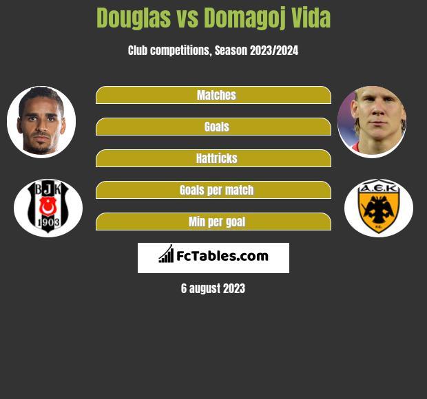 Douglas vs Domagoj Vida infographic