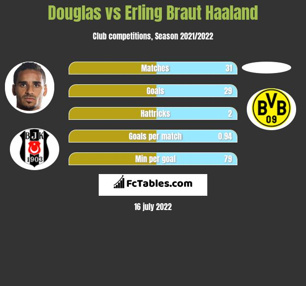 Douglas vs Erling Braut Haaland infographic