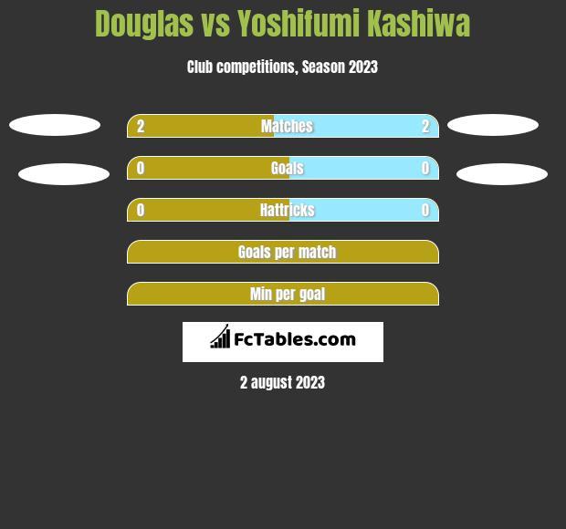 Douglas vs Yoshifumi Kashiwa h2h player stats
