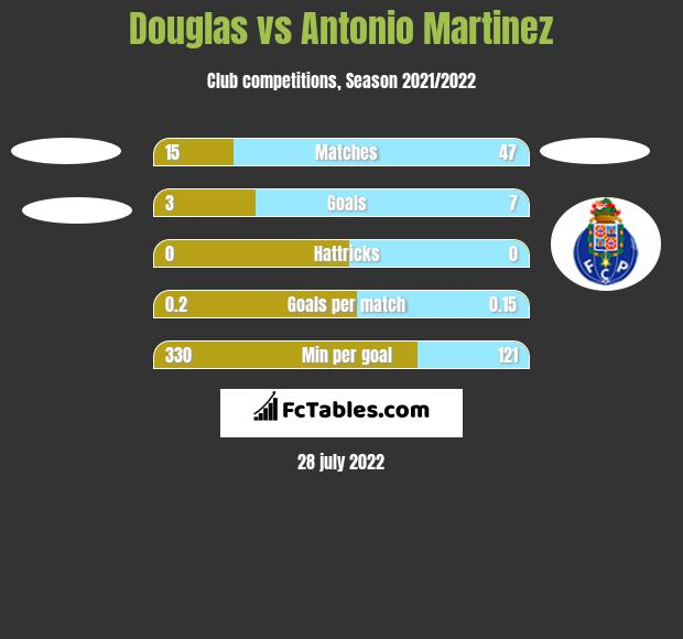 Douglas vs Antonio Martinez h2h player stats