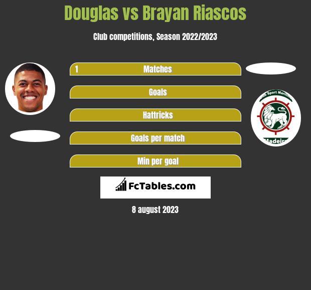 Douglas vs Brayan Riascos h2h player stats