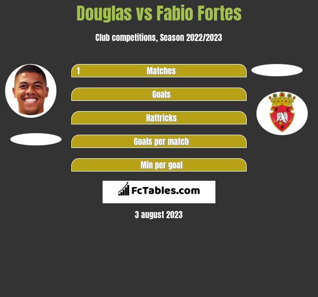 Douglas vs Fabio Fortes h2h player stats