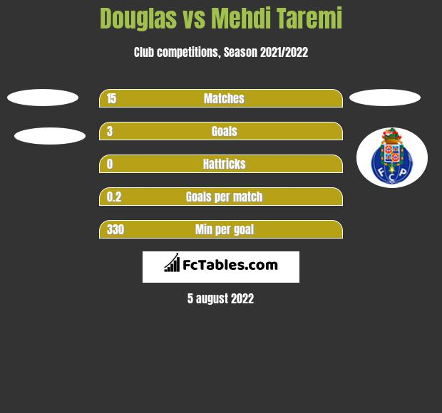 Douglas vs Mehdi Taremi h2h player stats