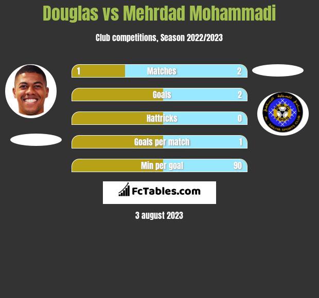 Douglas vs Mehrdad Mohammadi h2h player stats