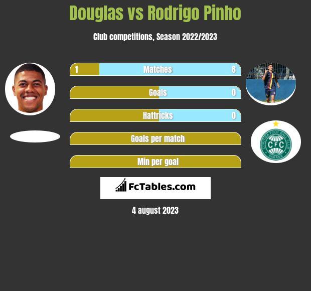 Douglas vs Rodrigo Pinho h2h player stats
