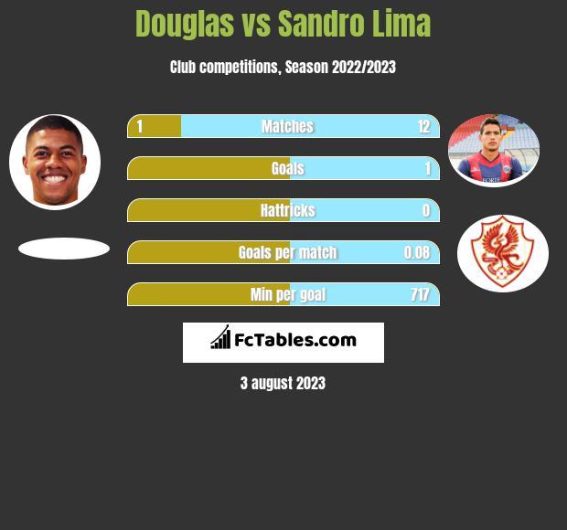 Douglas vs Sandro Lima h2h player stats