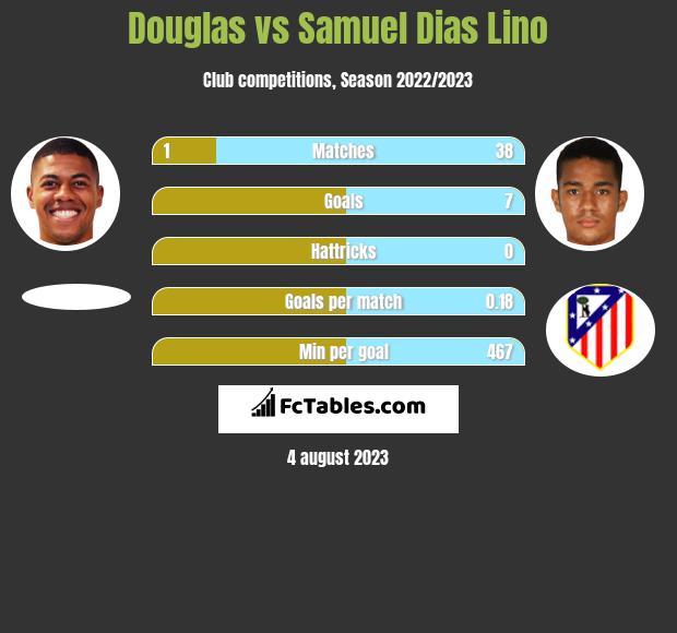 Douglas vs Samuel Dias Lino h2h player stats