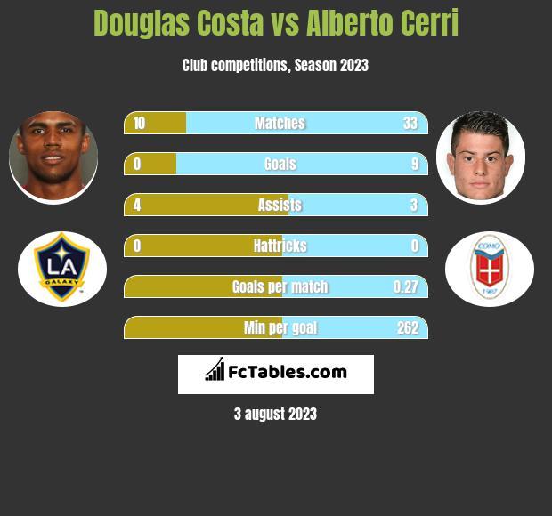 Douglas Costa vs Alberto Cerri infographic