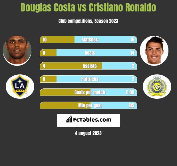 Douglas Costa vs Cristiano Ronaldo infographic