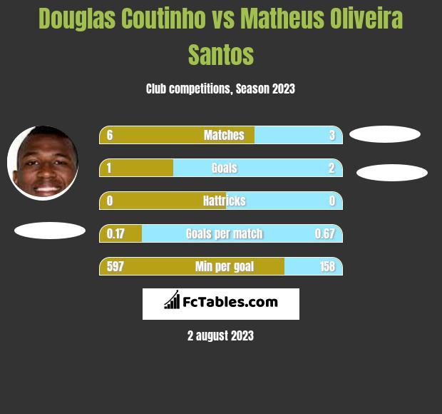 Douglas Coutinho vs Matheus Oliveira Santos h2h player stats