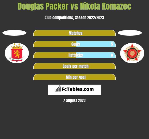 Douglas Packer vs Nikola Komazec h2h player stats