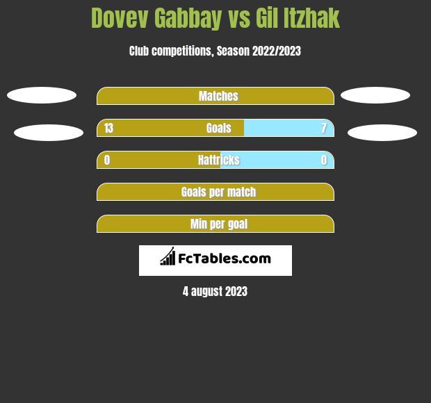 Dovev Gabbay vs Gil Itzhak h2h player stats