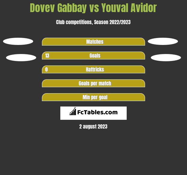 Dovev Gabbay vs Youval Avidor h2h player stats