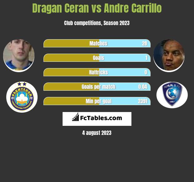 Dragan Ceran vs Andre Carrillo infographic