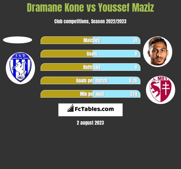 Dramane Kone vs Youssef Maziz h2h player stats