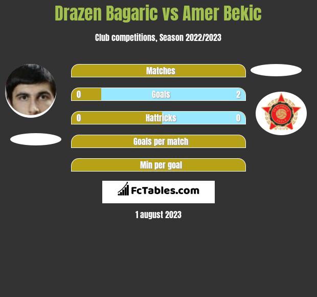 Drazen Bagaric vs Amer Bekic h2h player stats