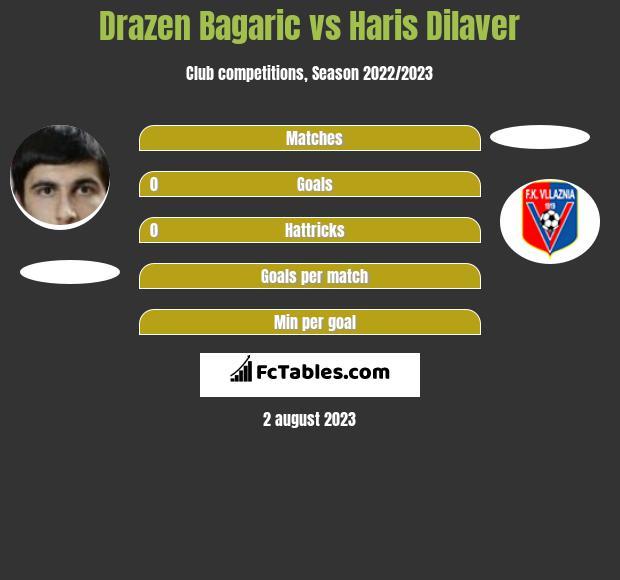 Drazen Bagaric vs Haris Dilaver h2h player stats
