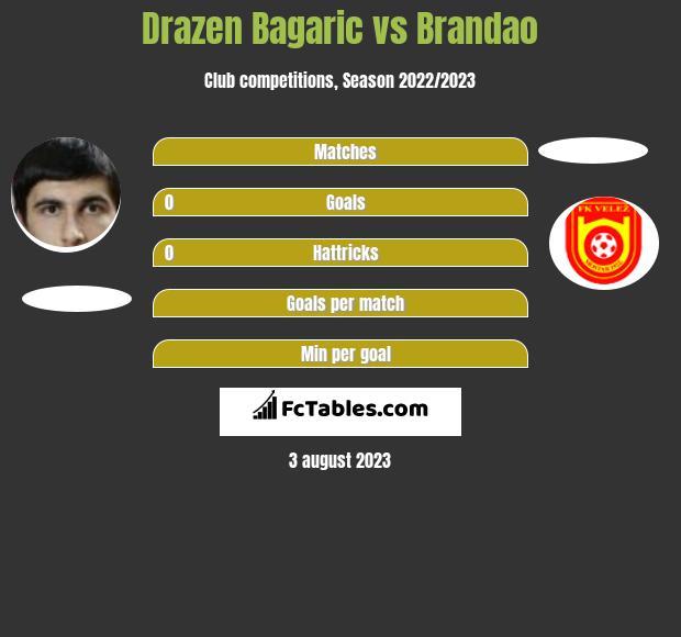 Drazen Bagaric vs Brandao infographic