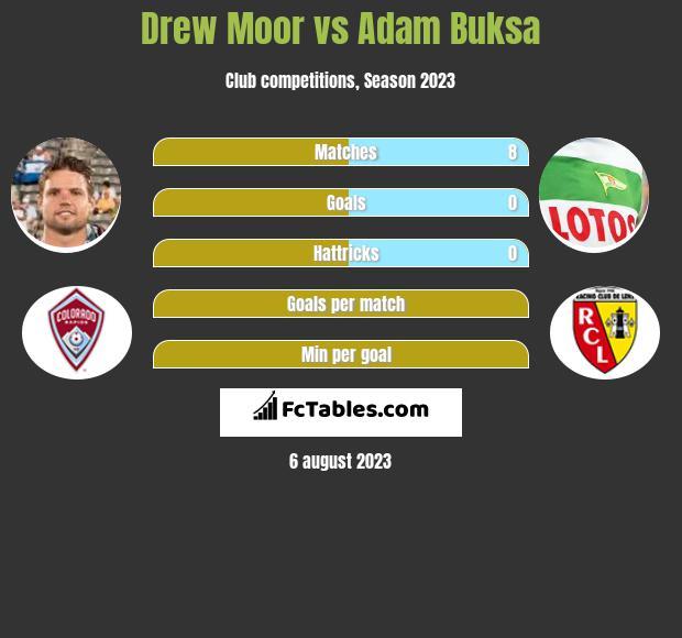 Drew Moor vs Adam Buksa h2h player stats