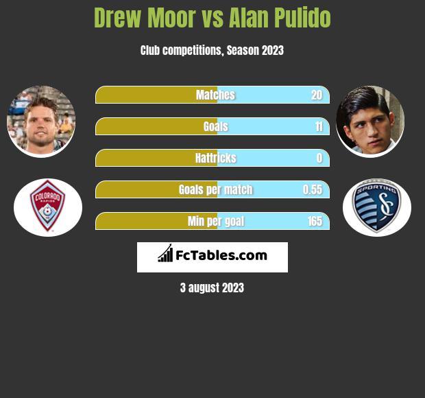 Drew Moor vs Alan Pulido h2h player stats