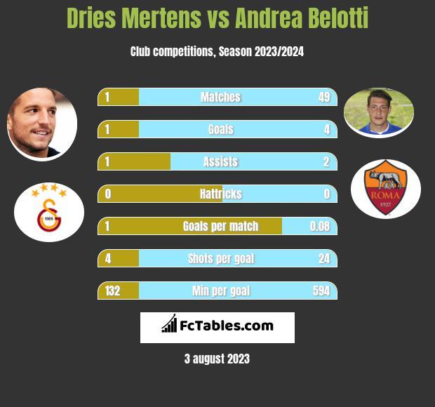 Dries Mertens vs Andrea Belotti h2h player stats