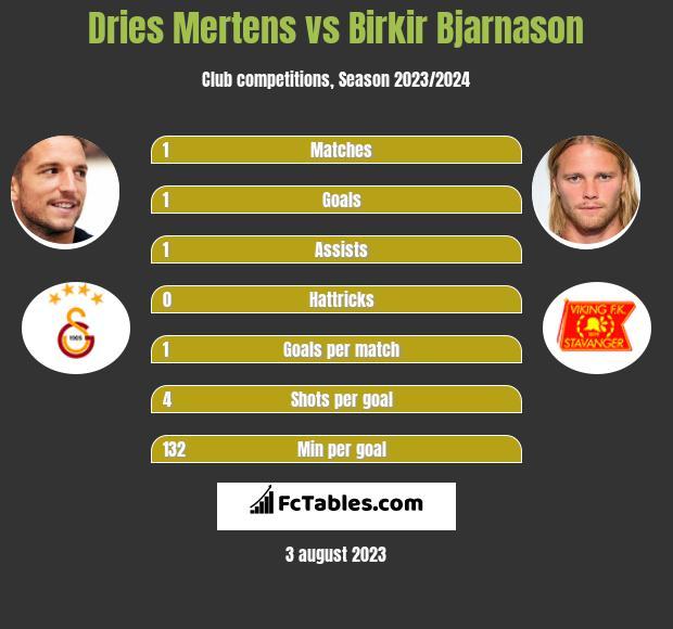 Dries Mertens vs Birkir Bjarnason infographic