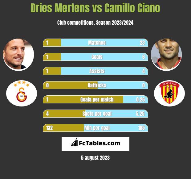 Dries Mertens vs Camillo Ciano infographic