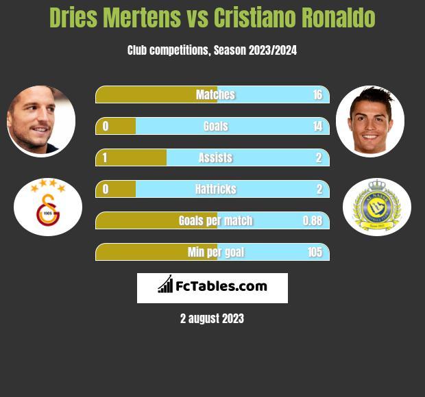 Dries Mertens vs Cristiano Ronaldo h2h player stats
