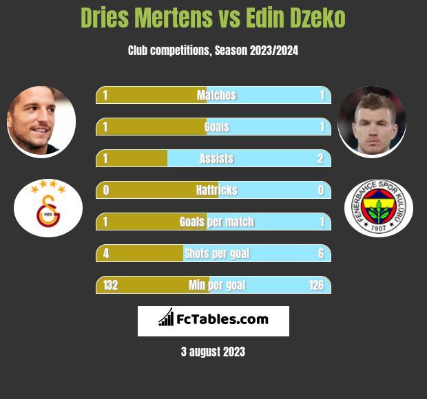 Dries Mertens vs Edin Dzeko h2h player stats