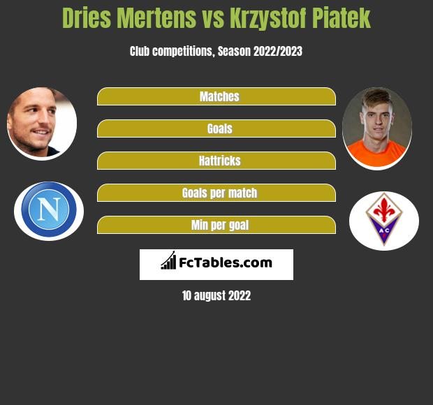 Dries Mertens vs Krzystof Piatek h2h player stats