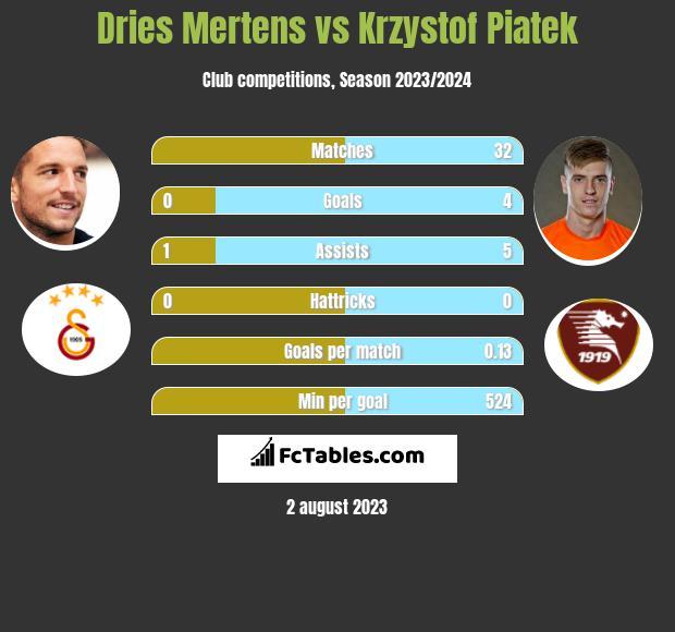 Dries Mertens vs Krzysztof Piątek h2h player stats