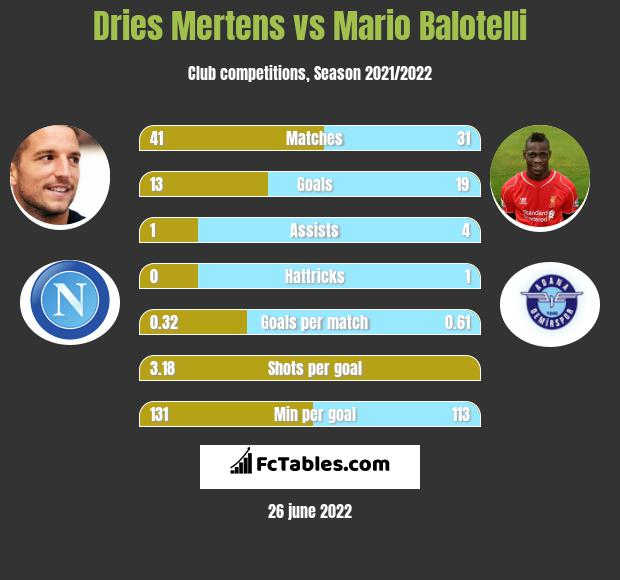 Dries Mertens vs Mario Balotelli infographic