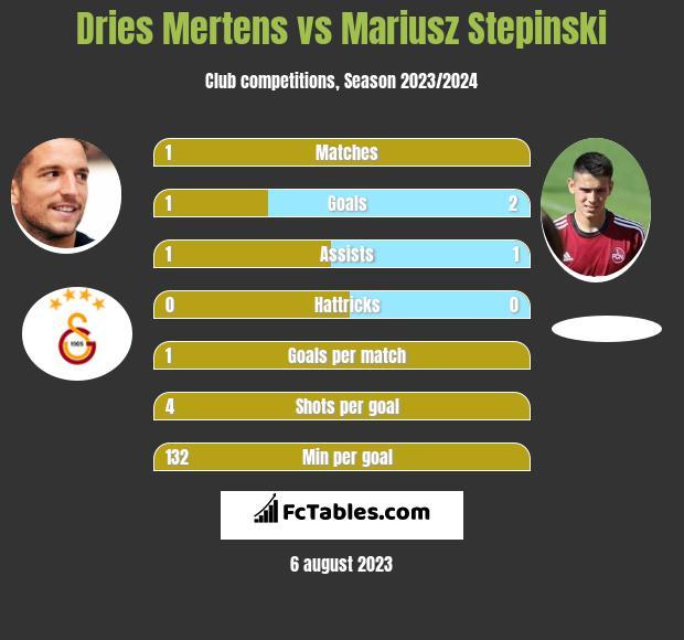 Dries Mertens vs Mariusz Stepinski infographic