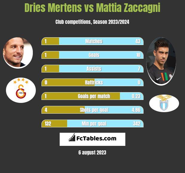 Dries Mertens vs Mattia Zaccagni infographic