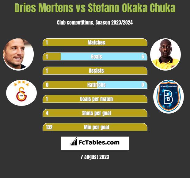 Dries Mertens vs Stefano Okaka Chuka h2h player stats