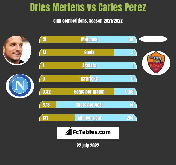 Dries Mertens vs Carles Perez infographic