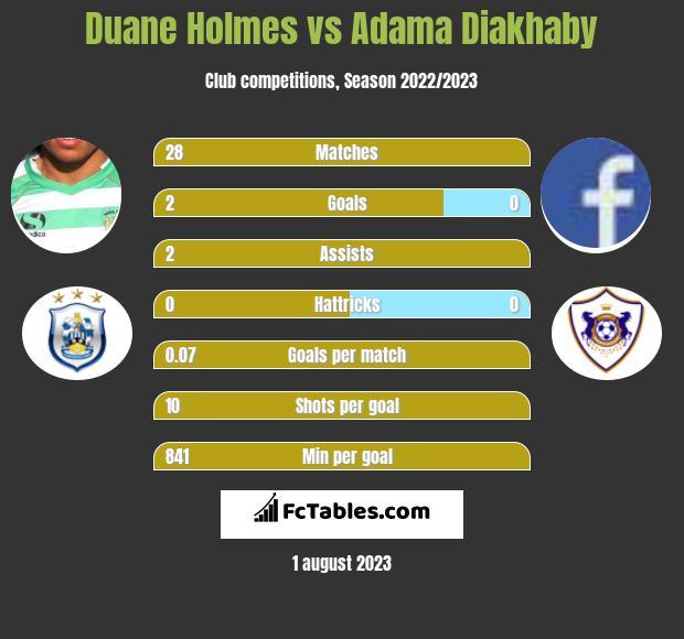 Duane Holmes vs Adama Diakhaby infographic