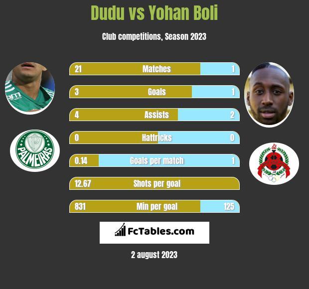 Dudu vs Yohan Boli infographic