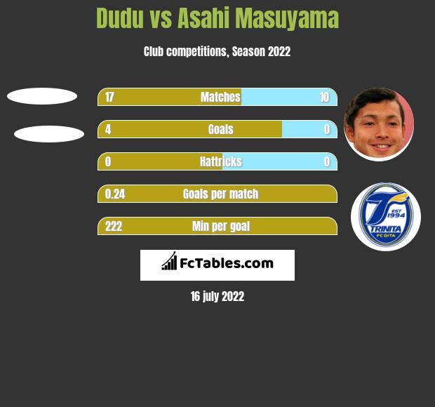 Dudu vs Asahi Masuyama h2h player stats