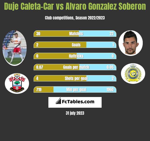 Duje Caleta-Car vs Alvaro Gonzalez Soberon infographic