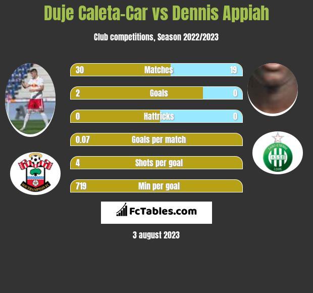 Duje Caleta-Car vs Dennis Appiah infographic