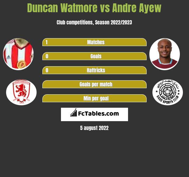 Duncan Watmore vs Andre Ayew h2h player stats